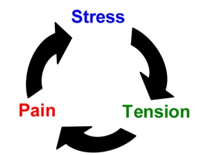 stress pain tension circle